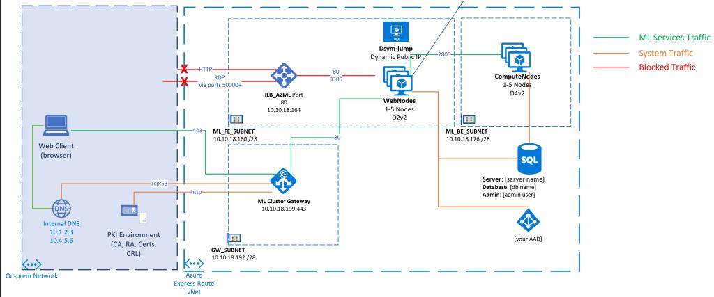 Enterprise-Azure-ML-Cluster